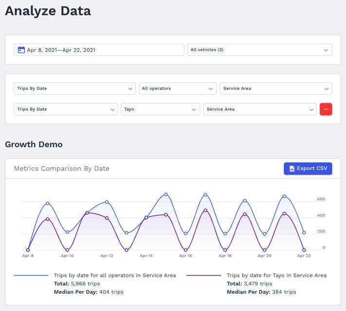 Multi-metrics graphs
